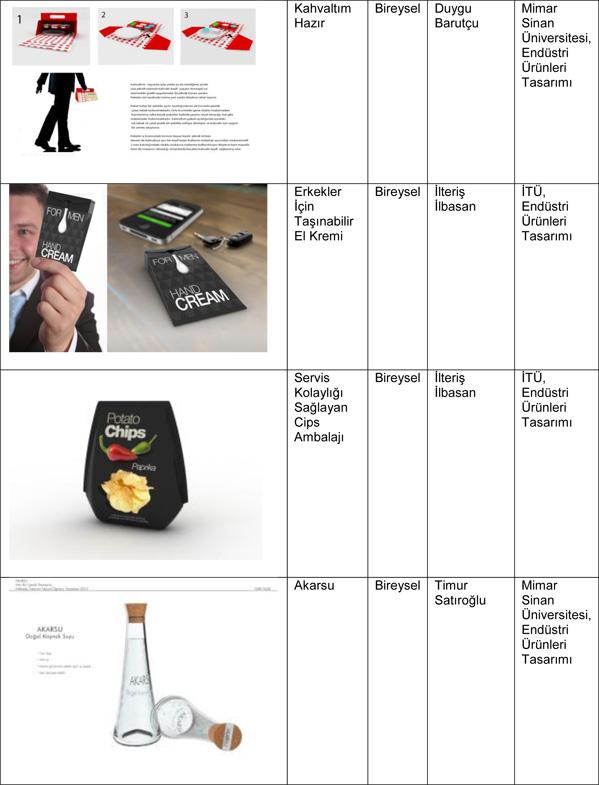 8. Ambalaj Tasarımı Ulusal Öğrenci Yarışması Kazananları