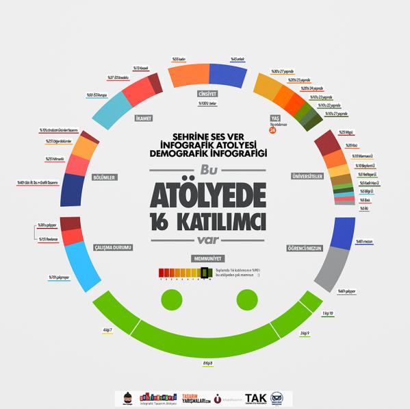 Sefa Feyzioğlu tarafından hazırlanan atölyenin infografiği