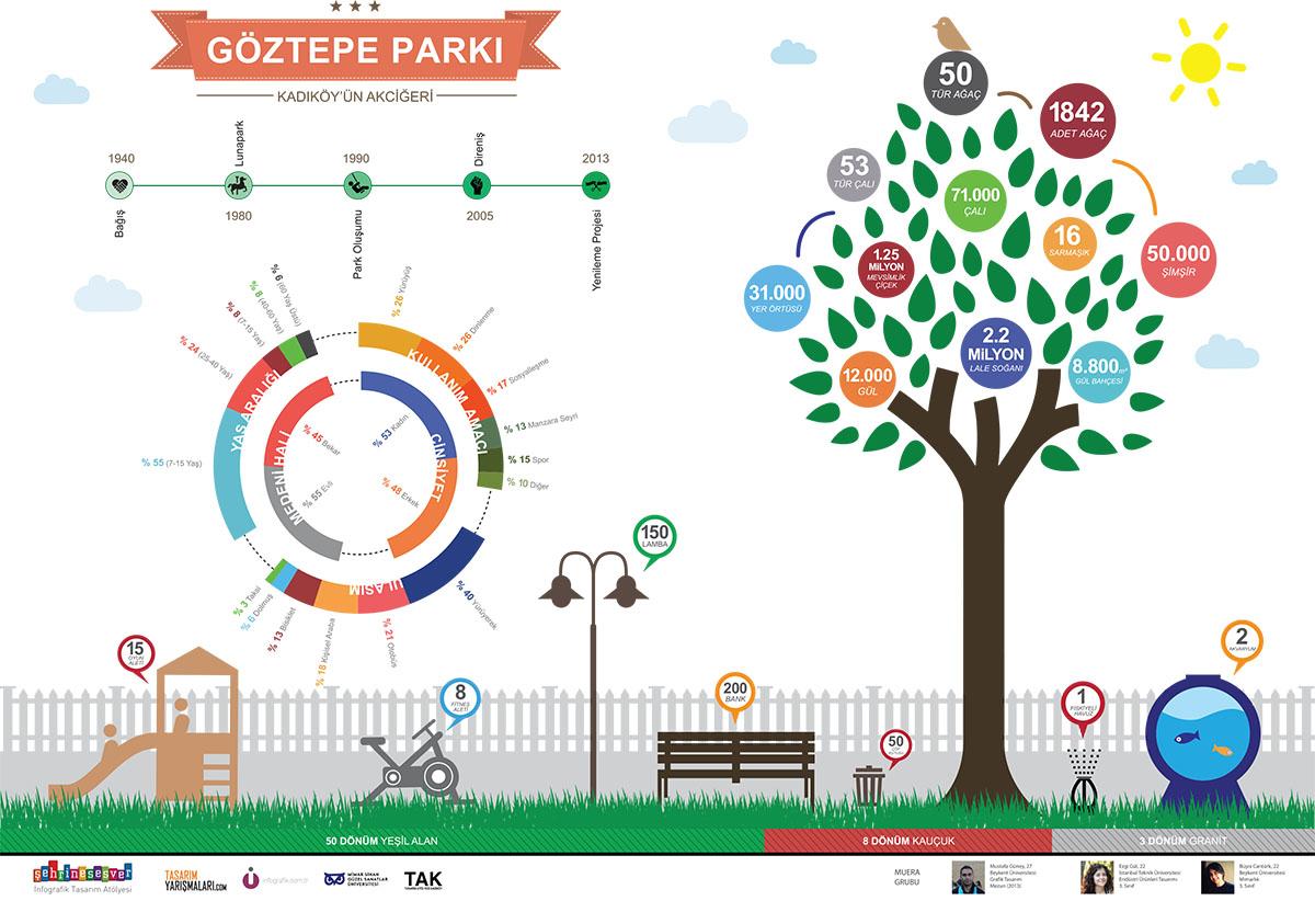 #şehrinesesver: Göztepe Parkı