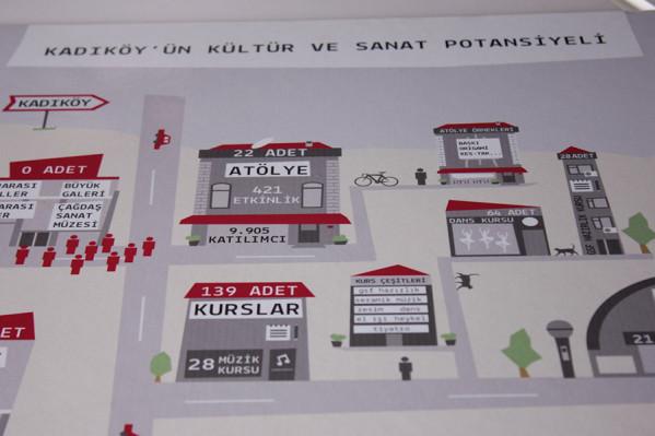 Kadıköy'ün Kültür Sanat Potansiyeli İnfografik