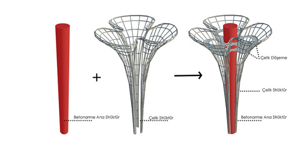 tasarimyarismalari_antalyaEXPO_7_struktur_diyagram